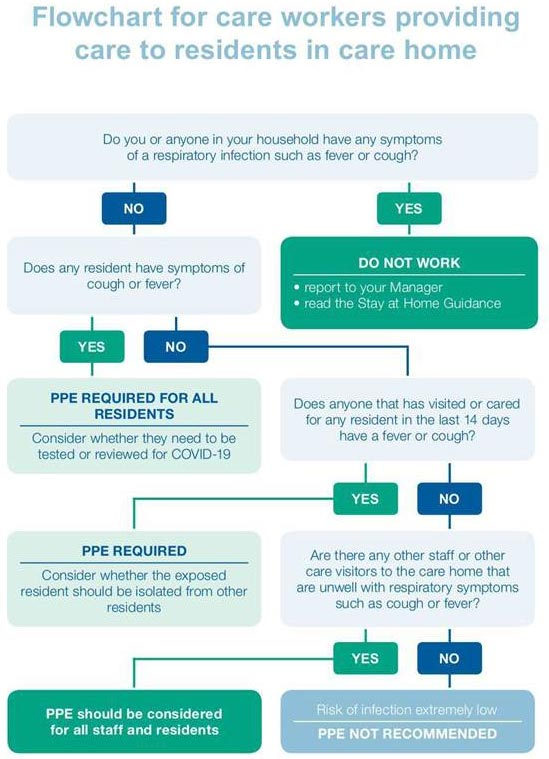 PPE care home flowchart