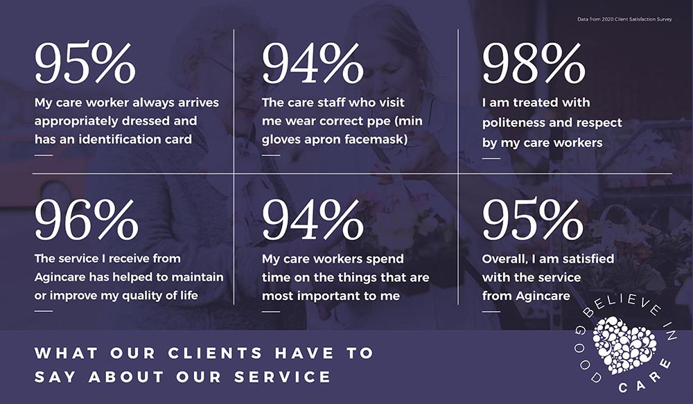 Home Care Satisfaction Survey 2020 Infographic