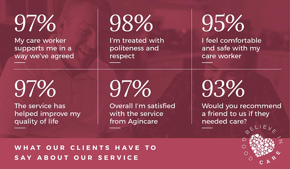 Infographic for live-in care satisfaction