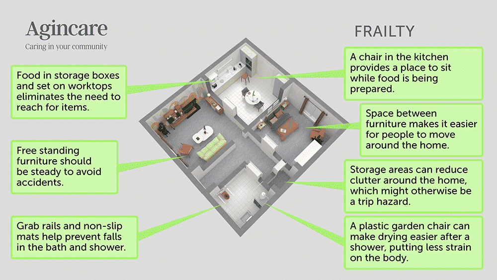 Home care room adaptations - frailty