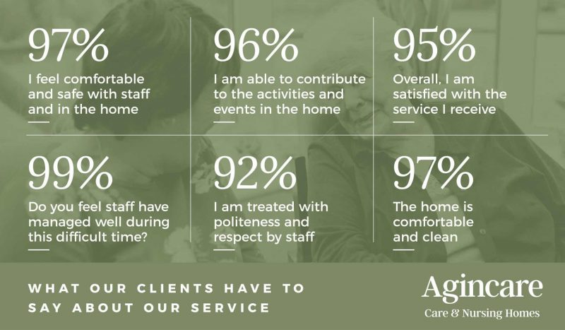 Infographic of stats from Agincare care home satisfaction survey